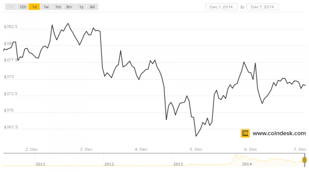 Dec 1 to 7, 2014 CoinDesk BPI closing price chart.