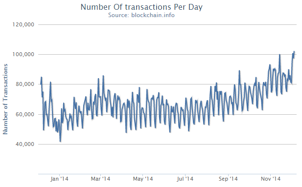 blockchain-transactions-december-2014