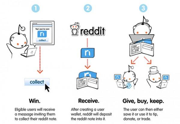 Reddit Notas: los usuarios obtienen un 10% de las acciones con la moneda un poco-sorta