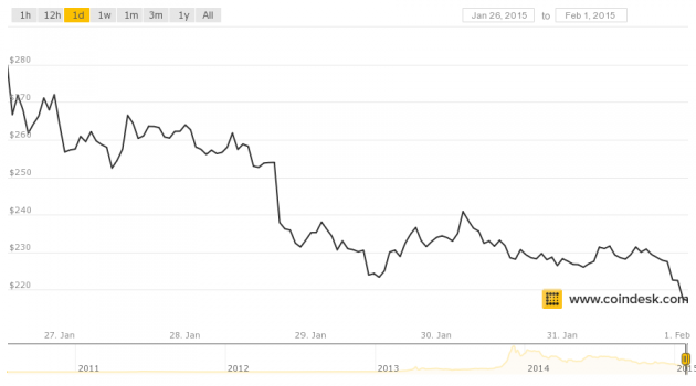 Feb 2 - coindesk-bpi-chart (1)